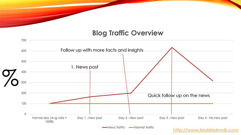 Blog traffic overview, showing percent of increase in traffic.